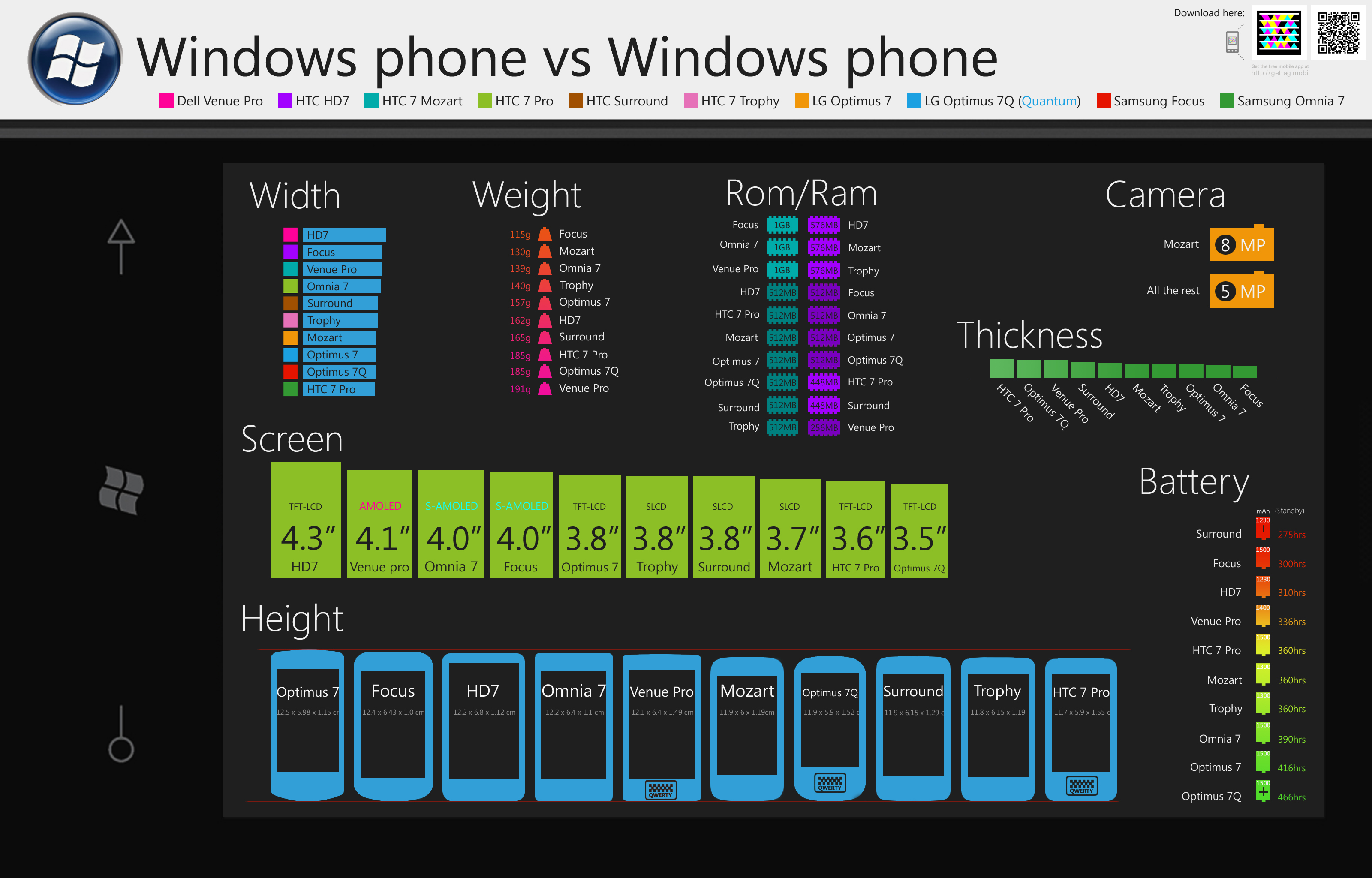 Detailed comparison of windows phone 7 handsets for Windows phone